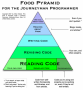 se:programmers-pyramid.png
