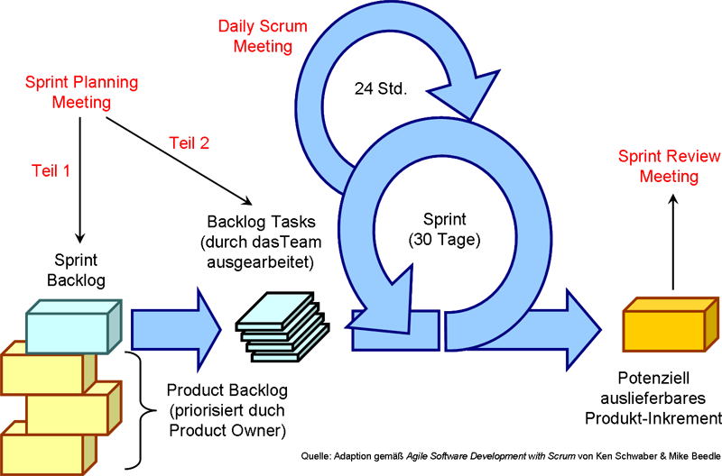 Image Result For Scrum Master How